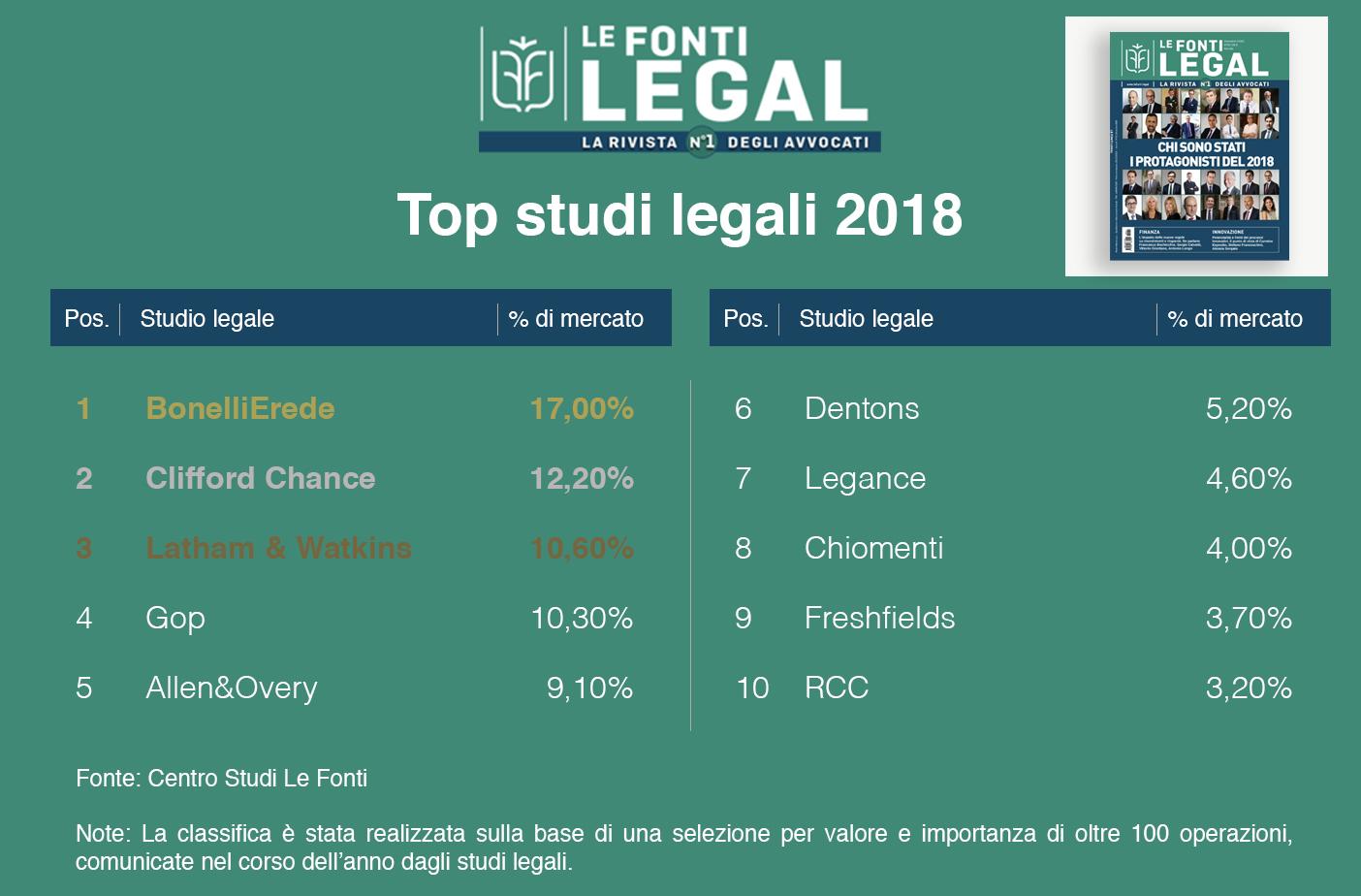 Classifica - Studi legali top deal 2018